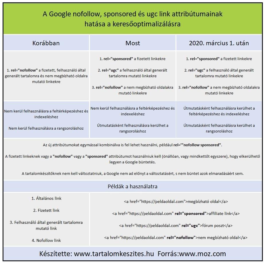 A Google nofollow, sponsored és ugc link attribútumainak hatása a keresőoptimalizálásra összefoglaló táblázat